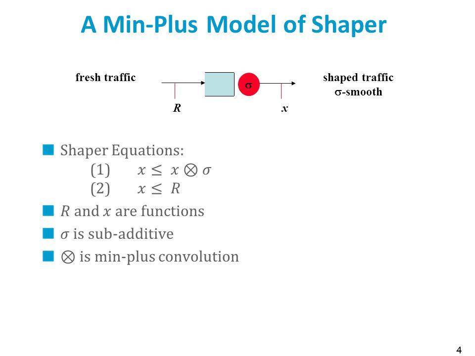 A Min-Plus Model of Shaper 4  fresh traffic Rx shaped traffic  -smooth
