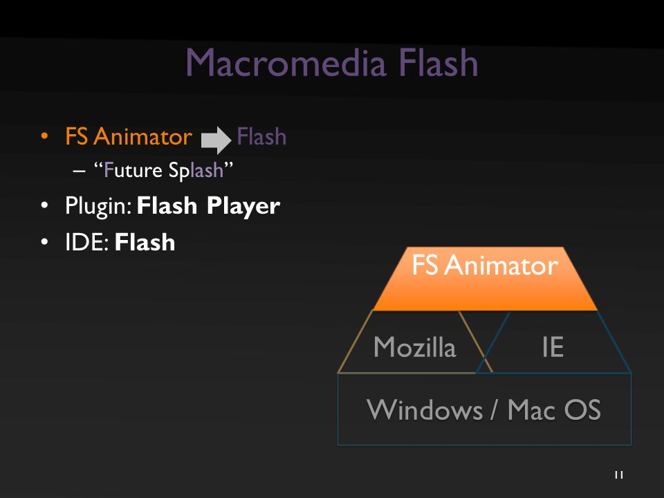 "Macromedia Flash FS Animator Flash – ""Future Splash"" Plugin: Flash Player IDE: Flash 11 Flash Mozilla Windows / Mac OS IE FS Animator"