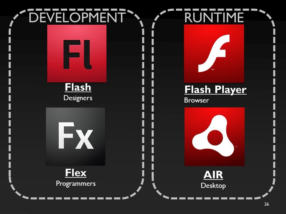 26 DEVELOPMENTRUNTIME Flash Designers Flex Programmers Flash Player Browser AIR Desktop