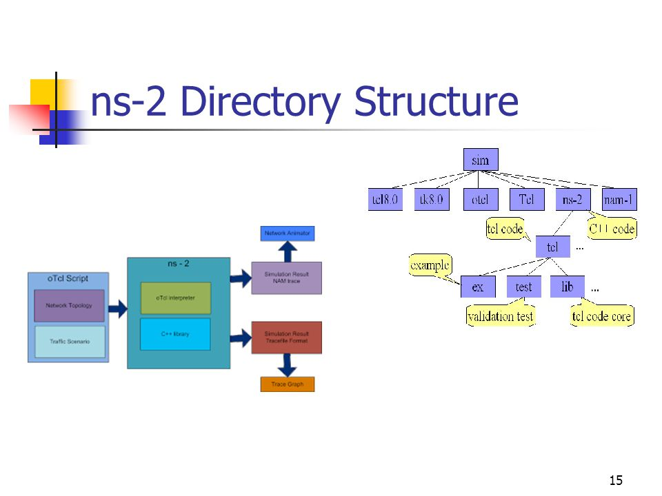 ns-2 Directory Structure 15