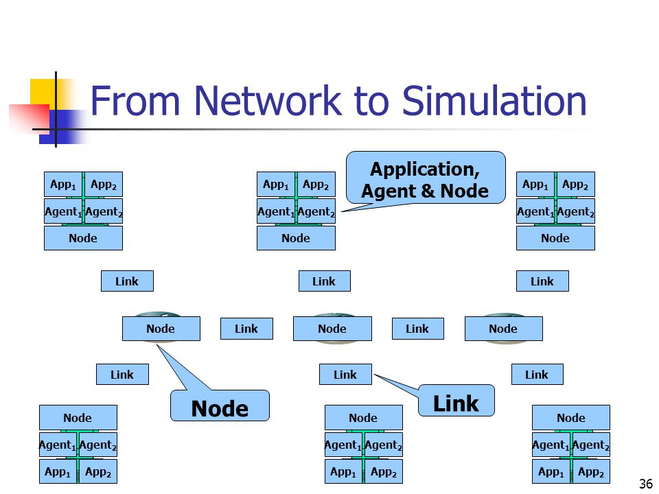 36 App 1 Agent 1 App 2 Agent 2 Node From Network to Simulation Application, Agent & Node Link Node App 1 Agent 1 App 2 Agent 2 Node App 1 Agent 1 App