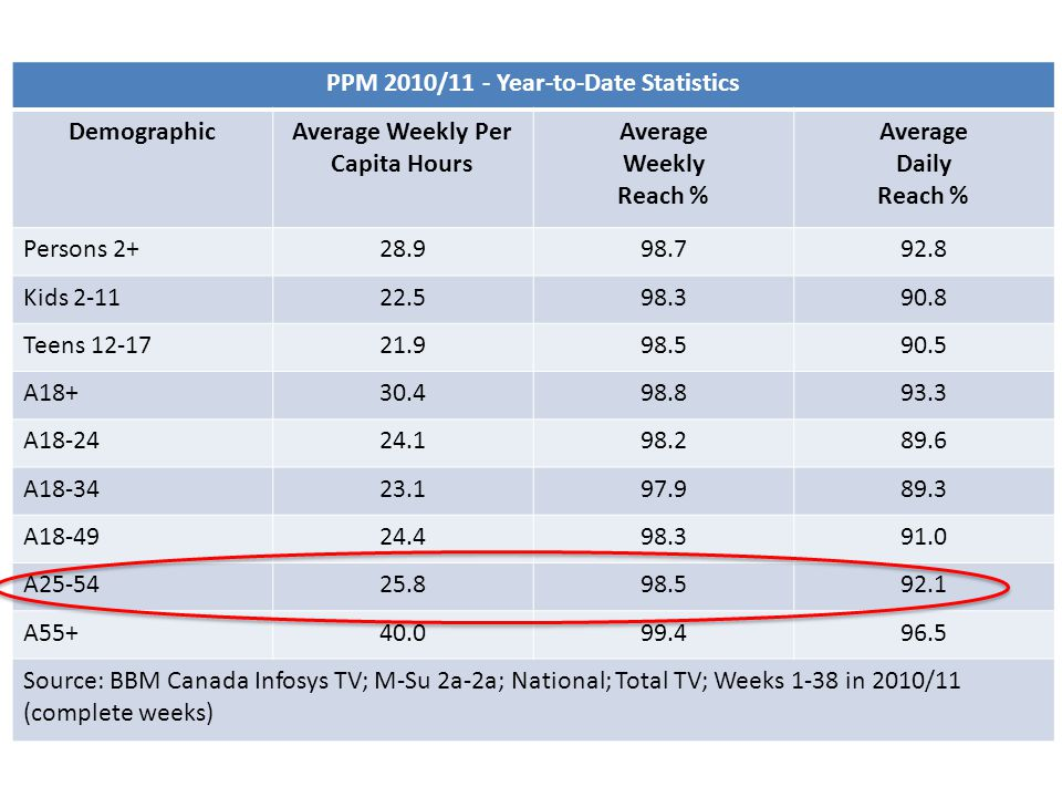 PPM 2010/11 - Year-to-Date Statistics DemographicAverage Weekly Per Capita Hours Average Weekly Reach % Average Daily Reach % Persons 2+28.998.792.8 Kids 2-1122.598.390.8 Teens 12-1721.998.590.5 A18+30.498.893.3 A18-2424.198.289.6 A18-3423.197.989.3 A18-4924.498.391.0 A25-5425.898.592.1 A55+40.099.496.5 Source: BBM Canada Infosys TV; M-Su 2a-2a; National; Total TV; Weeks 1-38 in 2010/11 (complete weeks)