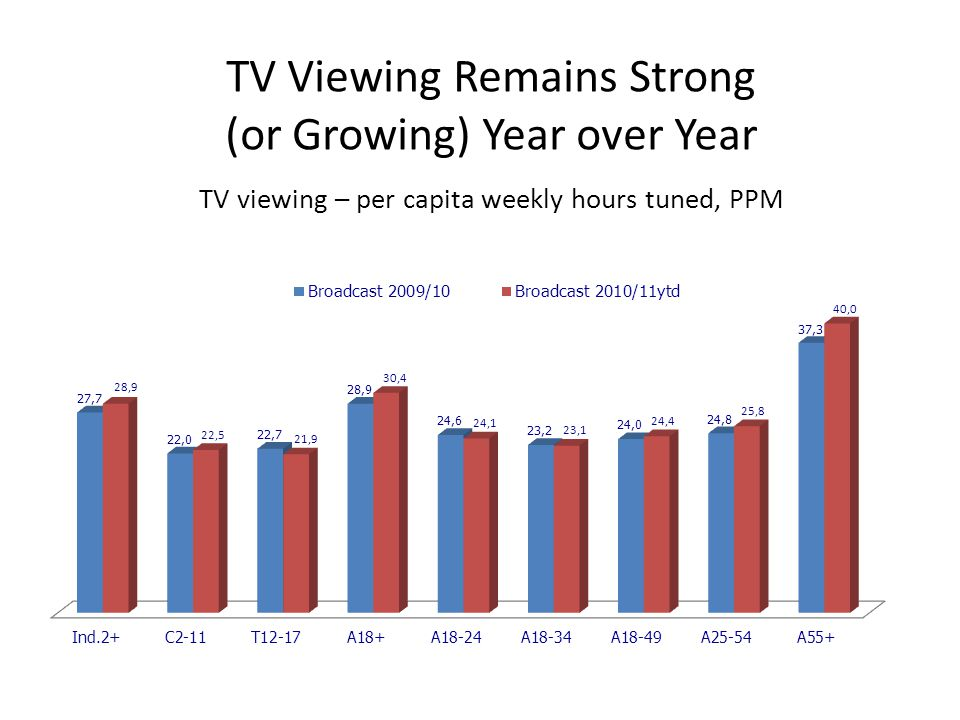 TV Viewing Remains Strong (or Growing) Year over Year TV viewing – per capita weekly hours tuned, PPM