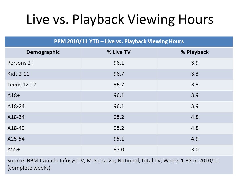 Live vs. Playback Viewing Hours PPM 2010/11 YTD – Live vs.
