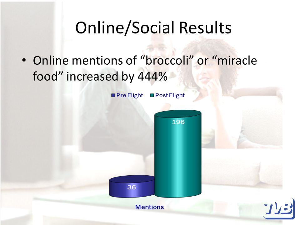 Online/Social Results Online mentions of broccoli or miracle food increased by 444%