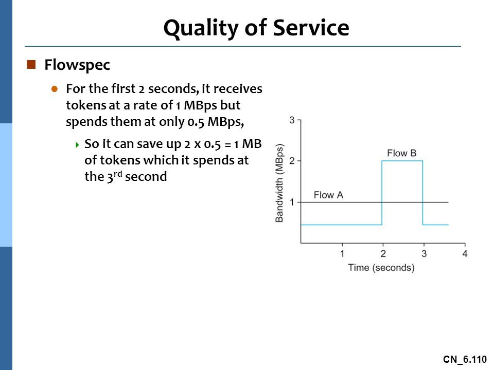 CN_6.110 Quality of Service n Flowspec l For the first 2 seconds, it receives tokens at a rate of 1 MBps but spends them at only 0.5 MBps,  So it can save up 2 x 0.5 = 1 MB of tokens which it spends at the 3 rd second