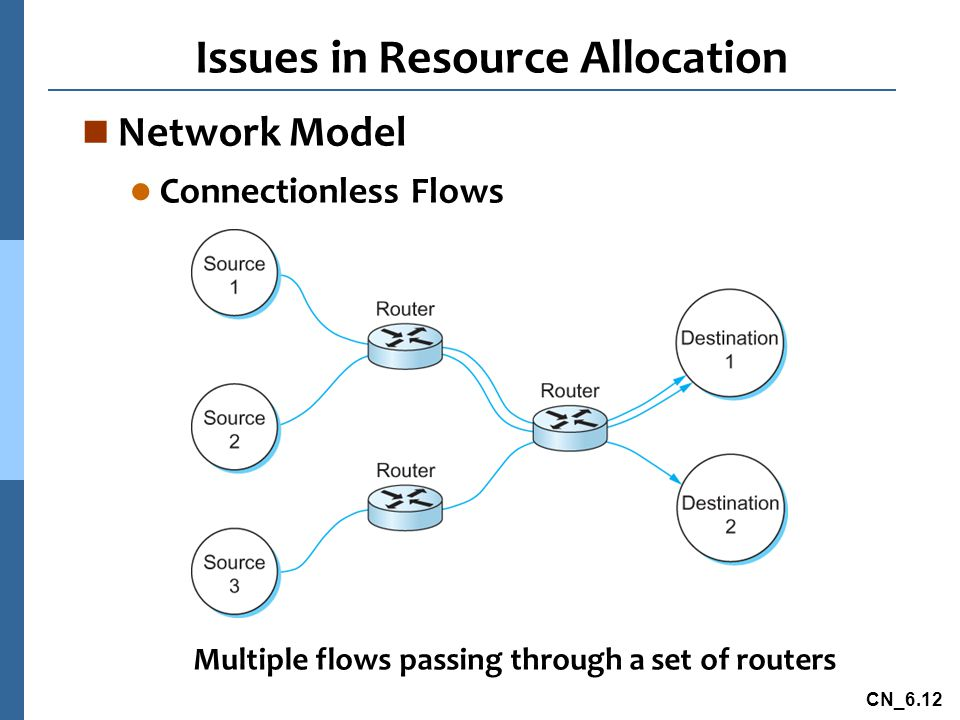 CN_6.12 Issues in Resource Allocation n Network Model l Connectionless Flows Multiple flows passing through a set of routers