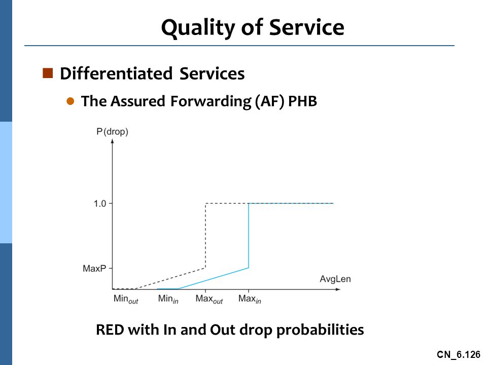 CN_6.126 Quality of Service n Differentiated Services l The Assured Forwarding (AF) PHB RED with In and Out drop probabilities