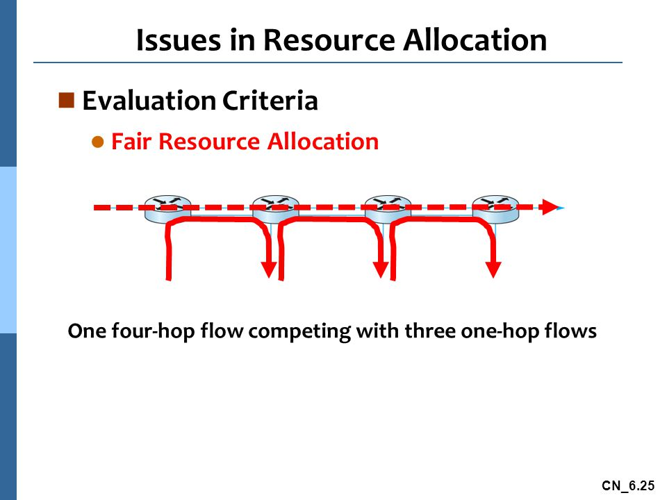 CN_6.25 Issues in Resource Allocation n Evaluation Criteria l Fair Resource Allocation One four-hop flow competing with three one-hop flows
