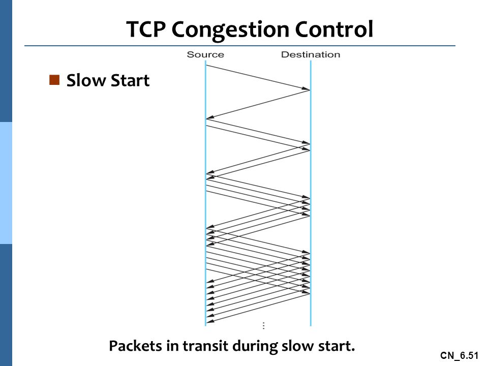 CN_6.51 TCP Congestion Control n Slow Start Packets in transit during slow start.