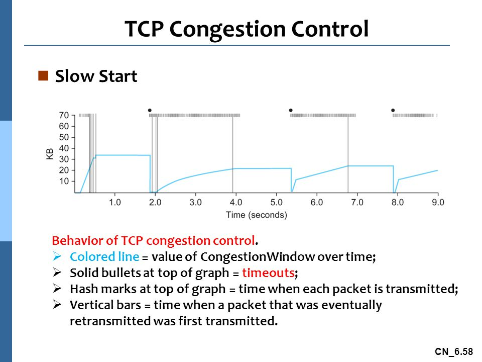 CN_6.58 TCP Congestion Control n Slow Start Behavior of TCP congestion control.