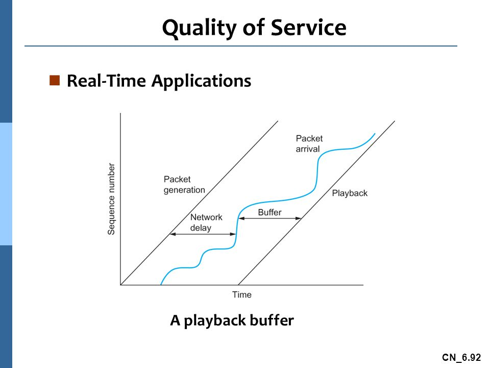 CN_6.92 Quality of Service n Real-Time Applications A playback buffer