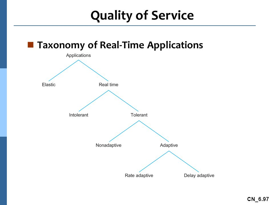 CN_6.97 Quality of Service n Taxonomy of Real-Time Applications