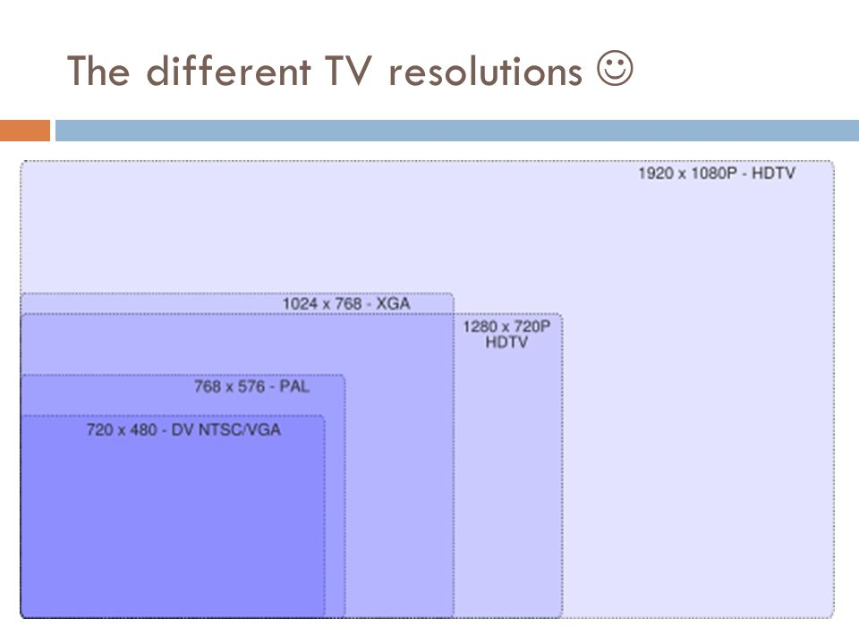The different TV resolutions