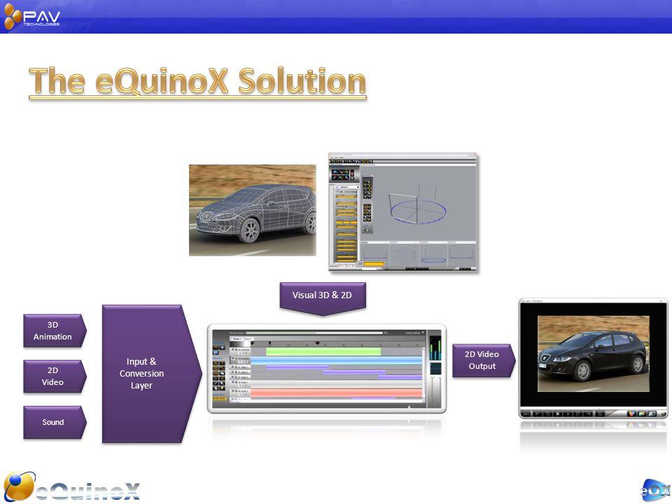 3D Animation 2D Video 2D Video Sound Input & Conversion Layer Visual 3D & 2D 2D Video Output
