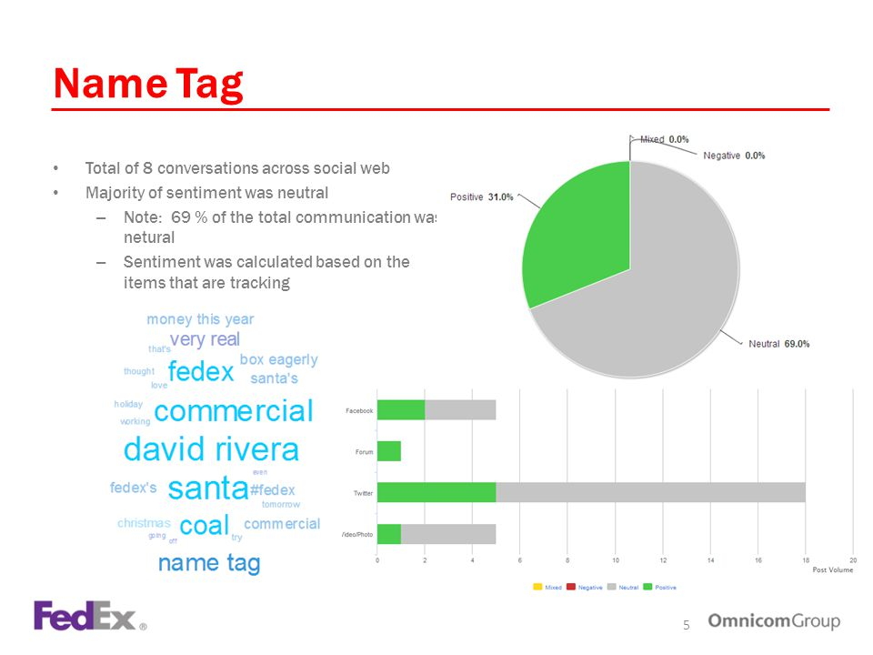Name Tag Total of 8 conversations across social web Majority of sentiment was neutral – Note: 69 % of the total communication was netural – Sentiment was calculated based on the items that are tracking 5