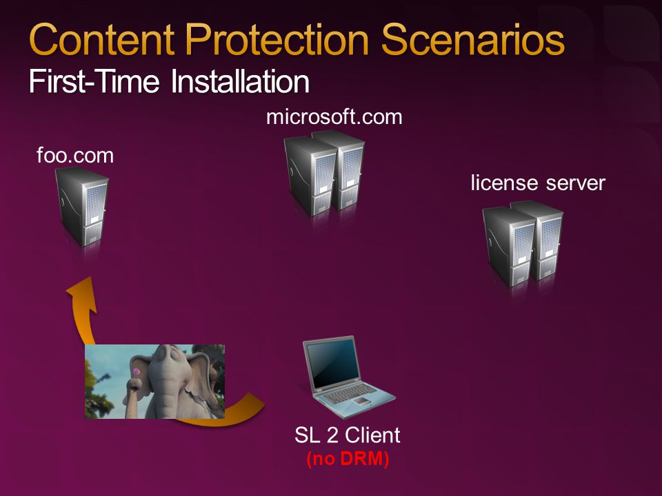 SL 2 Client (no DRM) foo.com microsoft.com license server