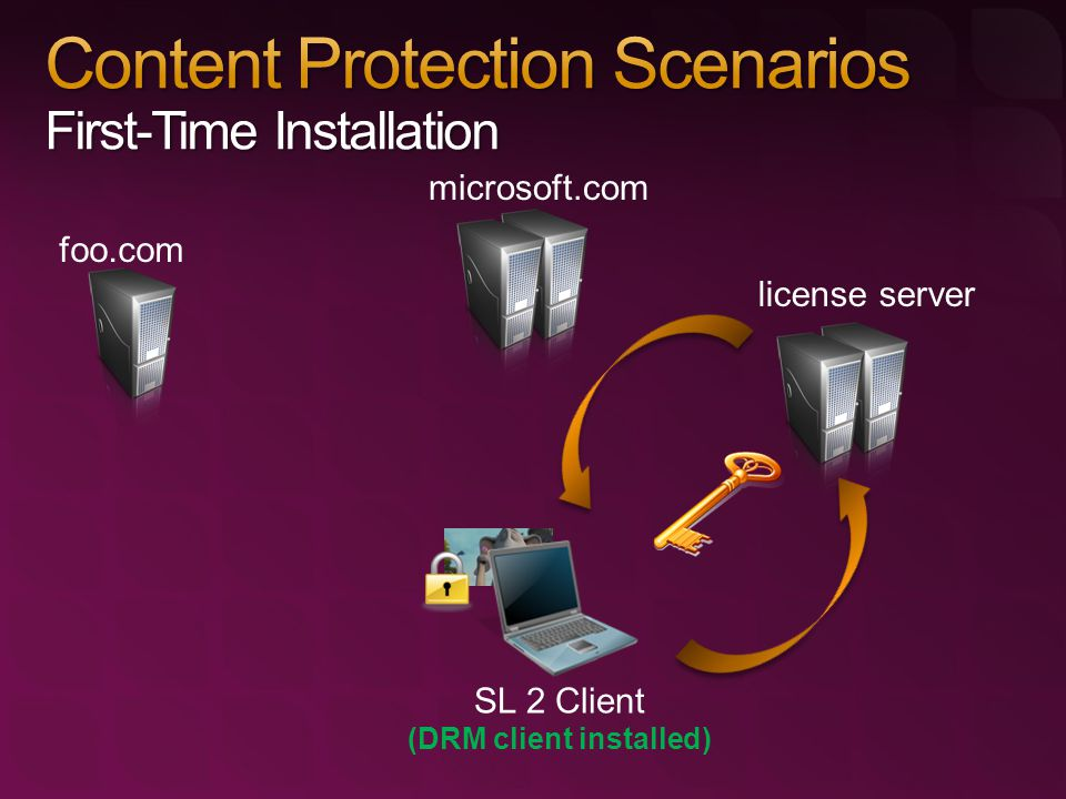 SL 2 Client (DRM client installed) foo.com microsoft.com license server