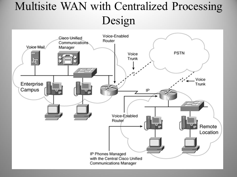Multisite WAN with Centralized Processing Design