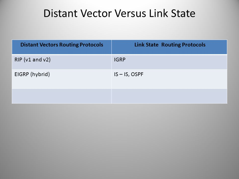 Distant Vector Versus Link State Distant Vectors Routing Protocols Link State Routing Protocols RIP (v1 and v2)IGRP EIGRP (hybrid)IS – IS, OSPF