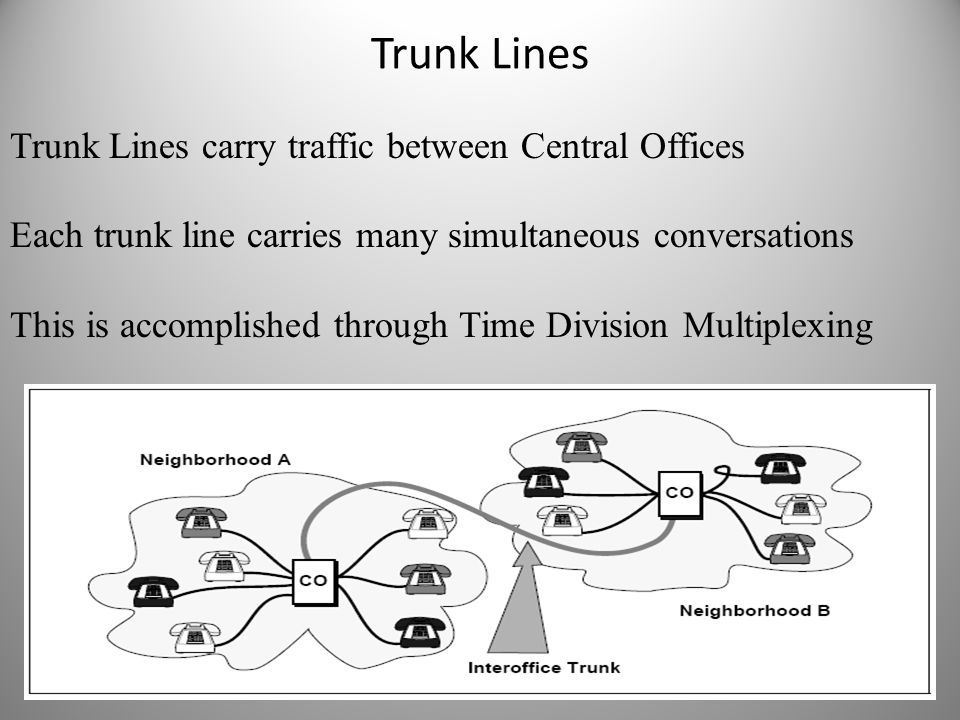 Trunk Lines Trunk Lines carry traffic between Central Offices Each trunk line carries many simultaneous conversations This is accomplished through Tim