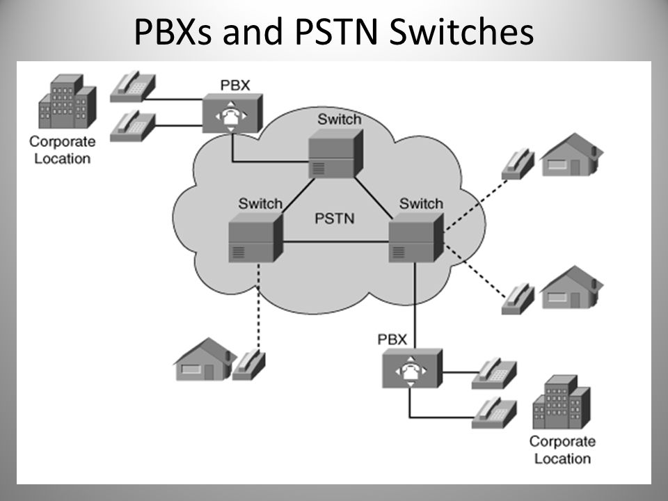 PBXs and PSTN Switches