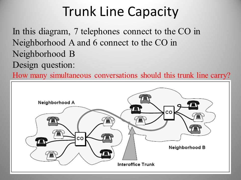 Trunk Line Capacity In this diagram, 7 telephones connect to the CO in Neighborhood A and 6 connect to the CO in Neighborhood B Design question: How m