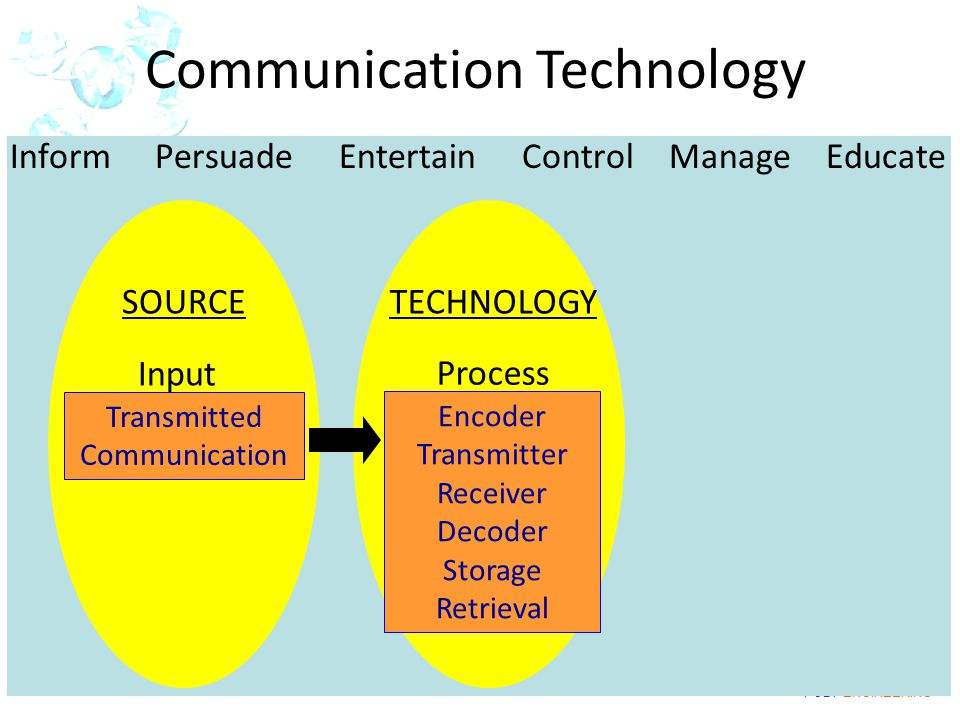 IOT POLY ENGINEERING 2-1 Communication Technology Transmitted Communication Input SOURCE Encoder Transmitter Receiver Decoder Storage Retrieval Process TECHNOLOGY Inform Persuade Entertain Control Manage Educate