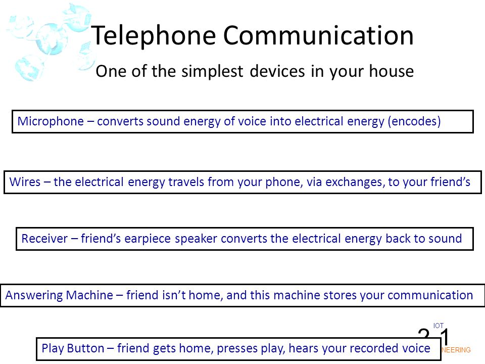 IOT POLY ENGINEERING 2-1 Telephone Communication One of the simplest devices in your house Microphone – converts sound energy of voice into electrical