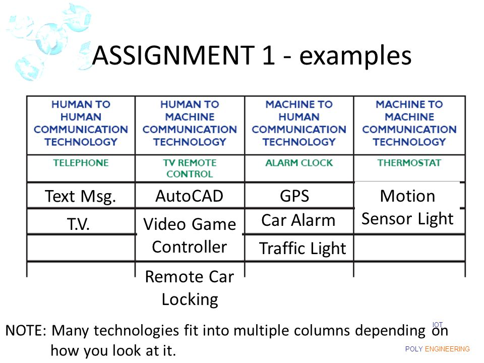 IOT POLY ENGINEERING ASSIGNMENT 1 - examples AutoCADGPS T.V.