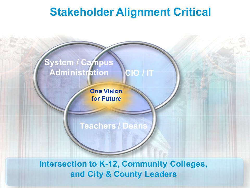 Cisco Public 14 © 2010 Cisco and/or its affiliates. All rights reserved. One Vision for Future System / Campus Administration CIO / IT Teachers / Dean