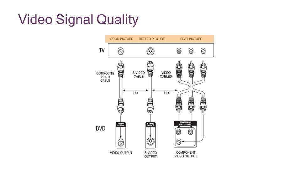 + Video Signal Quality