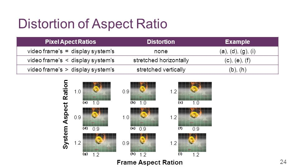 + Distortion of Aspect Ratio 24 1.0 0.9 1.2 1.0 0.9 1.0 0.9 1.2 Frame Aspect Ration System Aspect Ration Pixel Apect RatiosDistortionExample video frame s = display system snone(a), (d), (g), (i) video frame s < display system sstretched horizontally(c), (e), (f) video frame s > display system sstretched vertically(b), (h)