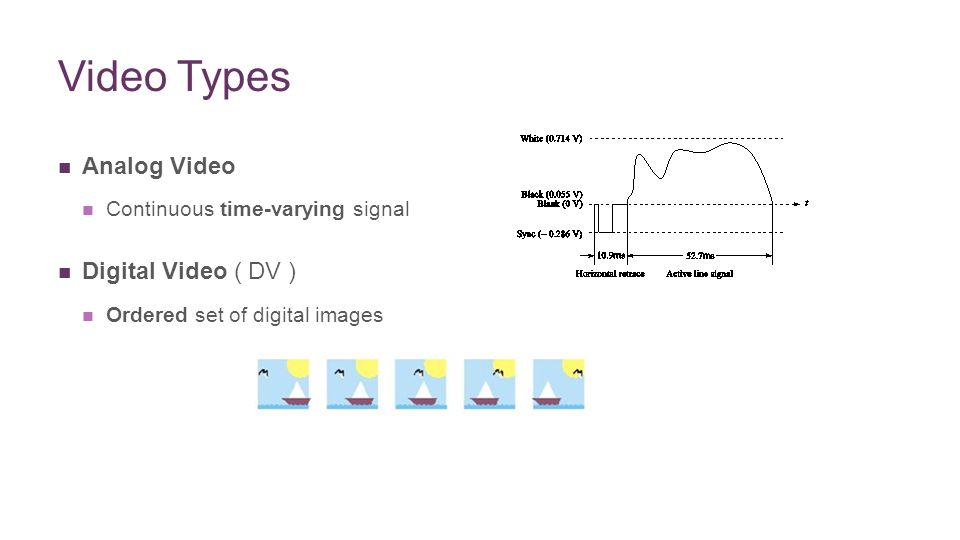 + Video Types Analog Video Continuous time-varying signal Digital Video ( DV ) Ordered set of digital images