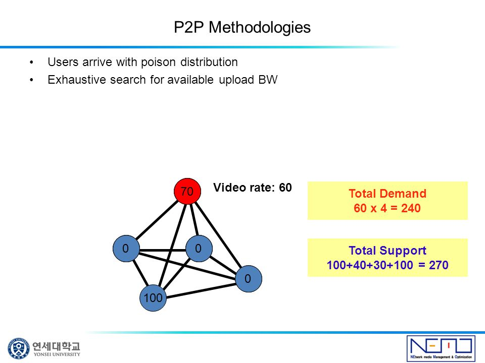 P2P Methodologies Users arrive with poison distribution Exhaustive search for available upload BW 100 Video rate: 60 60 3040 010 100 0 0 70 Total Demand 60 x 4 = 240 Total Support 100+40+30+100 = 270