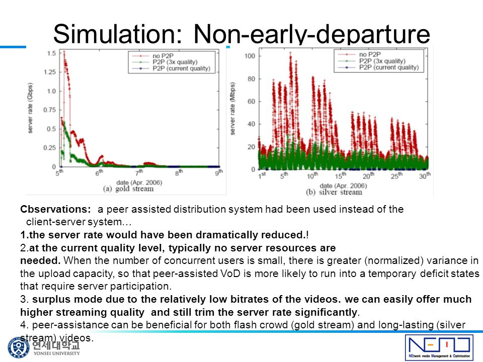Simulation: Non-early-departure Cbservations: a peer assisted distribution system had been used instead of the client-server system… 1.the server rate would have been dramatically reduced..