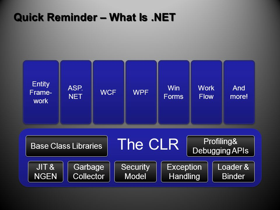 Quick Reminder – What Is.NET Base Class Libraries The CLR JIT & NGEN Garbage Collector Security Model Exception Handling Loader & Binder Profiling& Debugging APIs Entity Frame- work ASP.