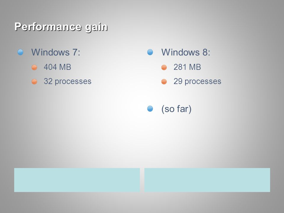 Performance gain Windows 7: 404 MB 32 processes Windows 8: 281 MB 29 processes (so far)