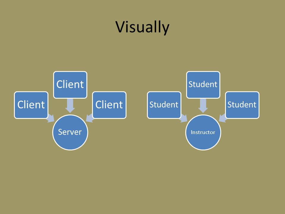 Visually Server Client Instructor Student