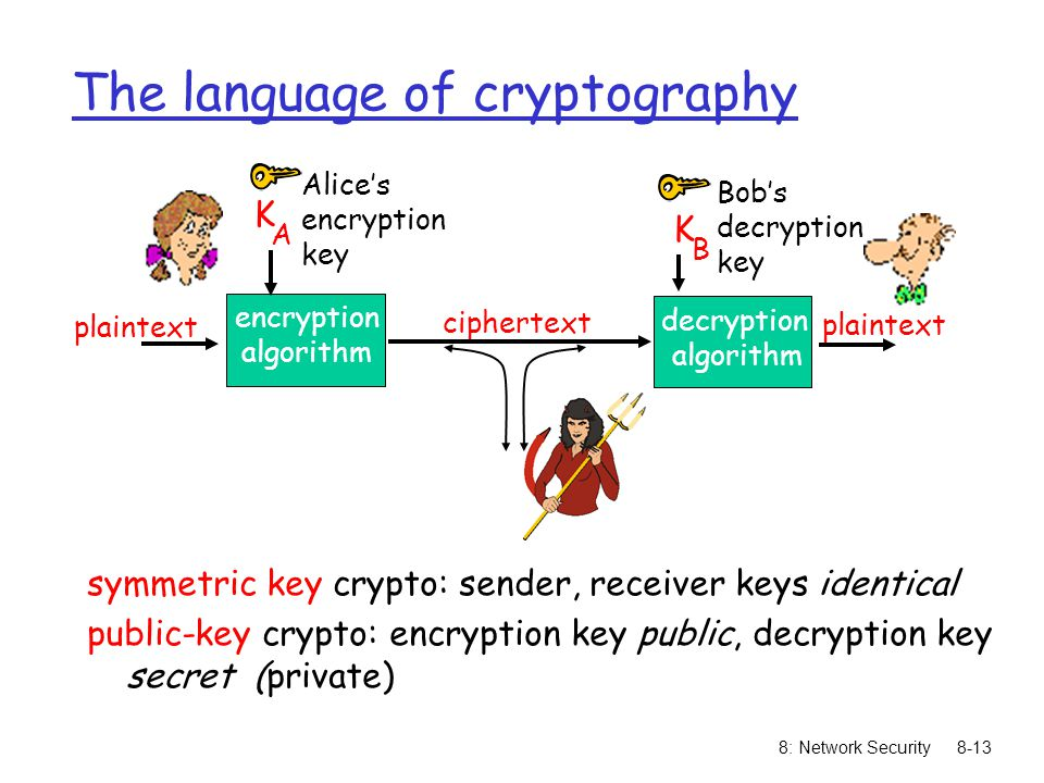 8: Network Security8-13 The language of cryptography symmetric key crypto: sender, receiver keys identical public-key crypto: encryption key public, d