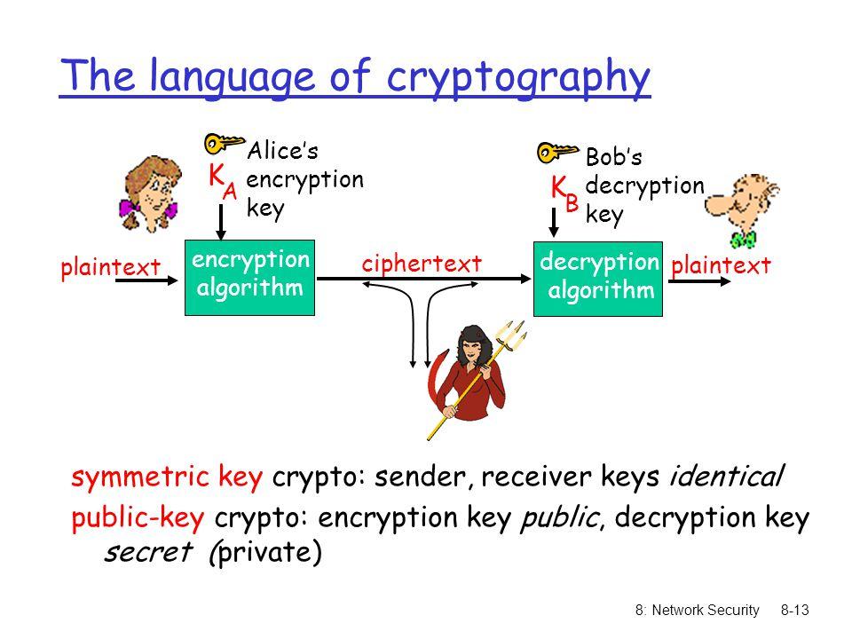 8: Network Security8-13 The language of cryptography symmetric key crypto: sender, receiver keys identical public-key crypto: encryption key public, decryption key secret (private) plaintext ciphertext K A encryption algorithm decryption algorithm Alice's encryption key Bob's decryption key K B