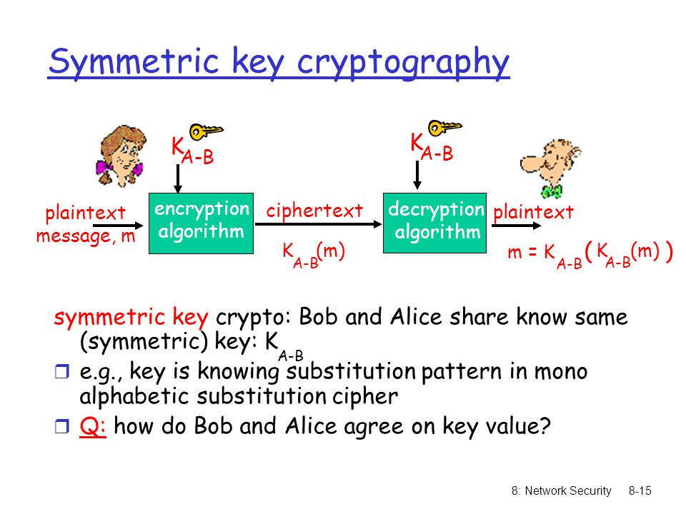 8: Network Security8-15 Symmetric key cryptography symmetric key crypto: Bob and Alice share know same (symmetric) key: K r e.g., key is knowing subst