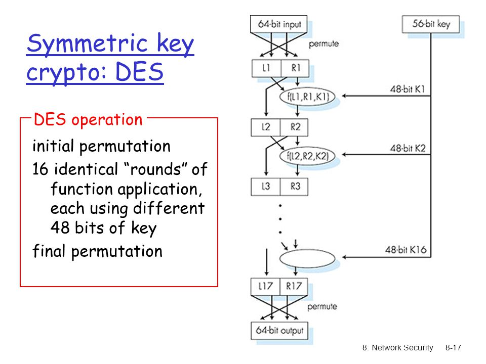 8: Network Security8-17 Symmetric key crypto: DES initial permutation 16 identical rounds of function application, each using different 48 bits of key final permutation DES operation