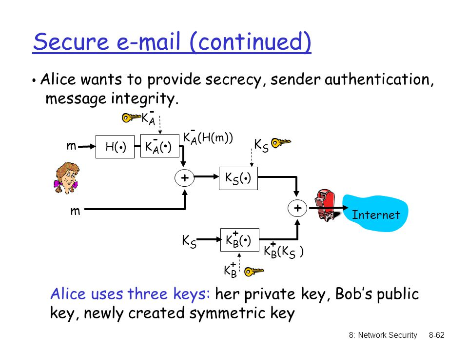 8: Network Security8-62 Secure e-mail (continued) Alice wants to provide secrecy, sender authentication, message integrity.