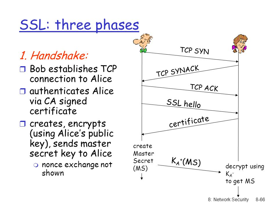 8: Network Security8-66 SSL: three phases 1.