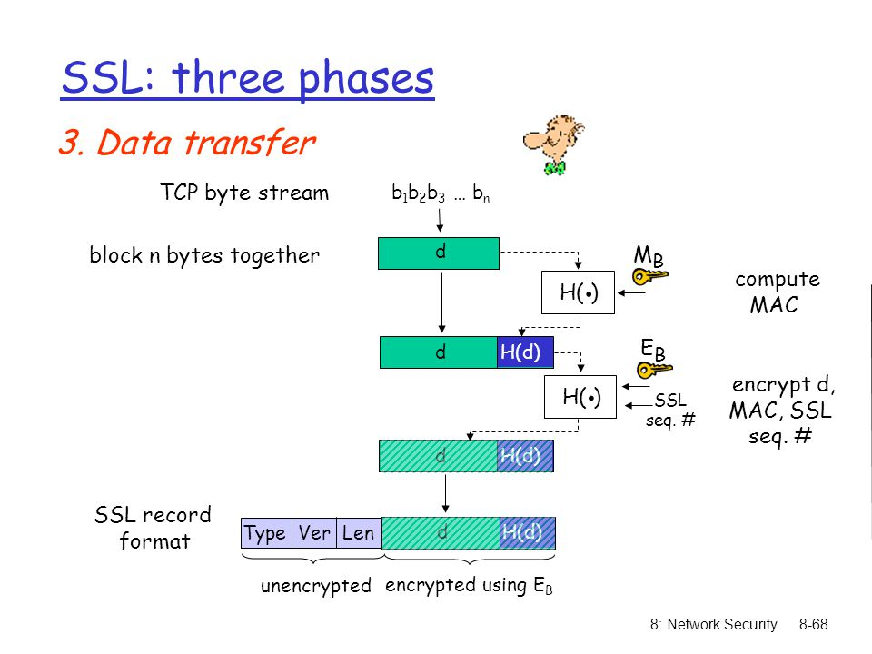 8: Network Security8-68 SSL: three phases 3. Data transfer H( ). MBMB b 1 b 2 b 3 … b n d dH(d) d H( ). EBEB TCP byte stream block n bytes together co