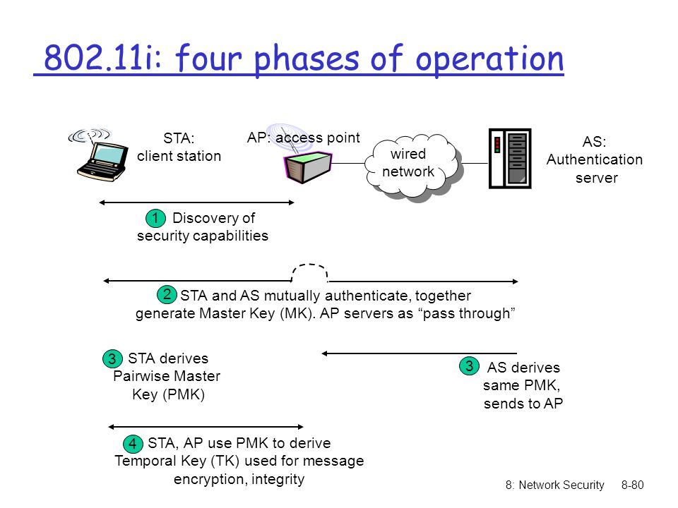 8: Network Security8-80 AP: access point AS: Authentication server wired network STA: client station 1 Discovery of security capabilities 3 STA and AS