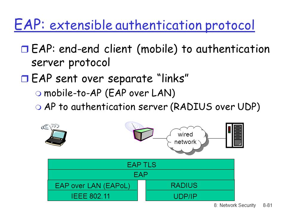 8: Network Security8-81 wired network EAP TLS EAP EAP over LAN (EAPoL) IEEE 802.11 RADIUS UDP/IP EAP: extensible authentication protocol r EAP: end-end client (mobile) to authentication server protocol r EAP sent over separate links m mobile-to-AP (EAP over LAN) m AP to authentication server (RADIUS over UDP)
