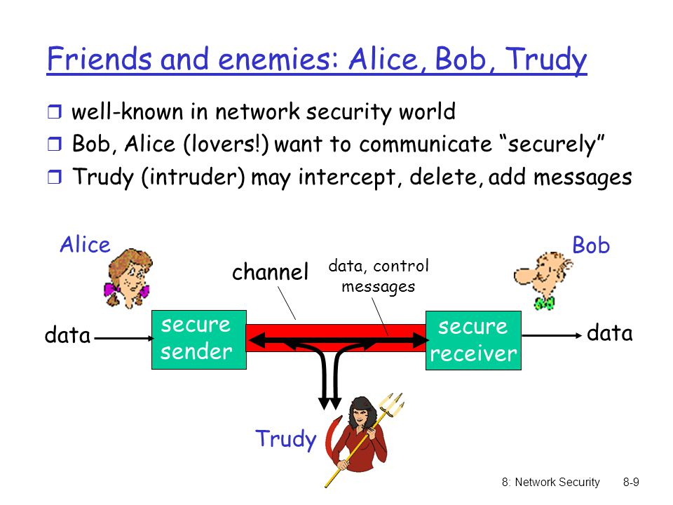 8: Network Security8-9 Friends and enemies: Alice, Bob, Trudy r well-known in network security world r Bob, Alice (lovers!) want to communicate securely r Trudy (intruder) may intercept, delete, add messages secure sender secure receiver channel data, control messages data Alice Bob Trudy