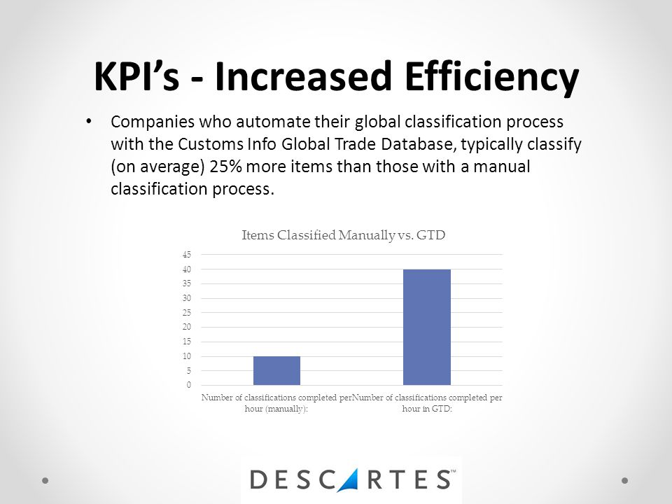 KPI's - Increased Efficiency Companies who automate their global classification process with the Customs Info Global Trade Database, typically classify (on average) 25% more items than those with a manual classification process.